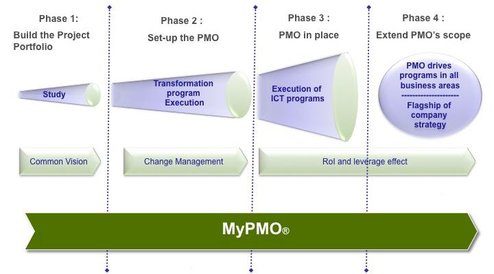MyPMO_methodo_en